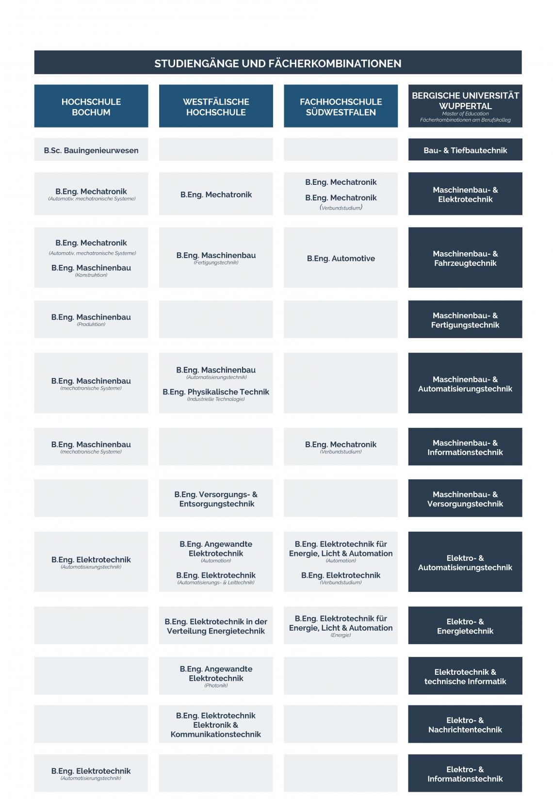 Tabelle_Uebersicht_Studiengaenge